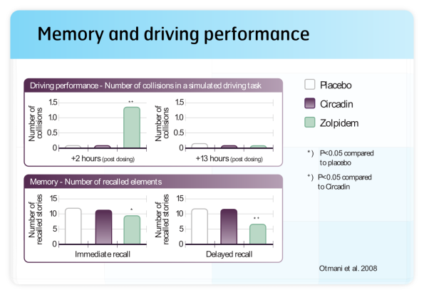 Memory and Driving Performance